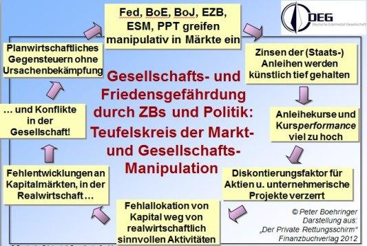 Teufelskreis der Markt- und Gesellschaftsmanipulation